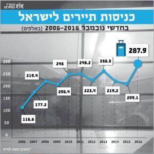 שיא של כל הזמנים בתיירות לישראל בחודש נובמבר!