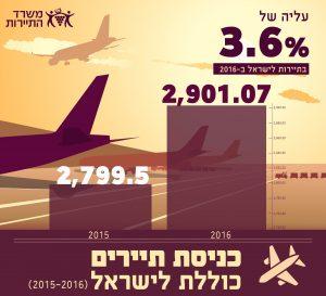 מפנה בתיירות: 2.9 מיליון תיירים ביקרו בשנת 2016 בישראל