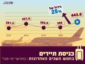 עלייה של 25% בתיירות הנכנסת בחודשים ינואר-פברואר