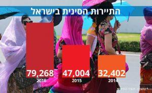 欢迎! התיירות הסינית כובשת את ישראל